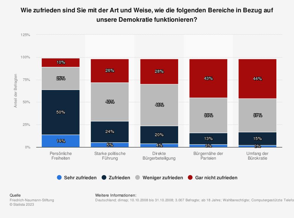Statistik: Wie zufrieden sind Sie mit der Art und Weise, wie die folgenden Bereiche in Bezug auf unsere Demokratie funktionieren? | Statista