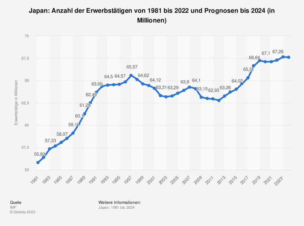 Statistik: Japan: Anzahl der Erwerbstätigen von 2008 bis 2018 (in Millionen) | Statista