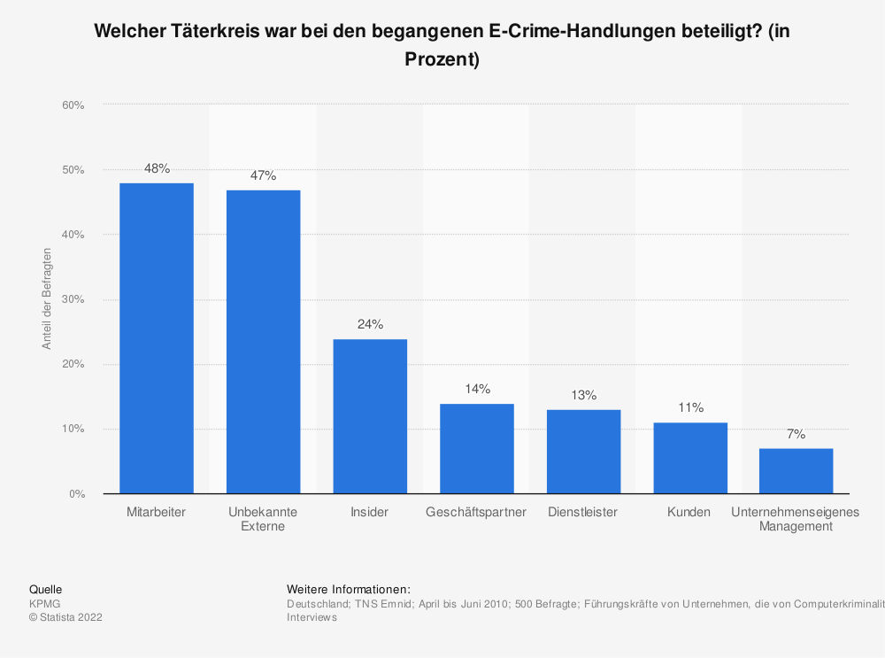 Statistik: Welcher Täterkreis war bei den begangenen E-Crime-Handlungen beteiligt? (in Prozent) | Statista