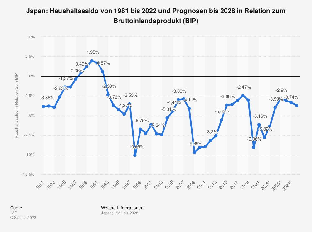 Statistik: Japan: Haushaltssaldo von 1980 bis 2018 und Prognosen bis 2024 in Relation zum Bruttoinlandsprodukt (BIP) | Statista