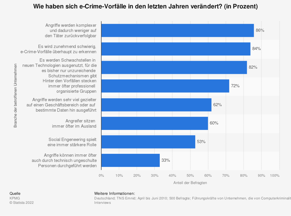 Statistik: Wie haben sich e-Crime-Vorfälle in den letzten Jahren verändert? (in Prozent) | Statista