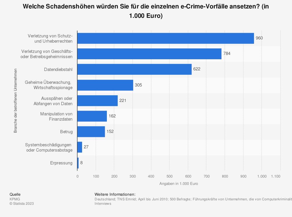 Statistik: Welche Schadenshöhen würden Sie für die einzelnen e-Crime-Vorfälle ansetzen? (in 1.000 Euro) | Statista