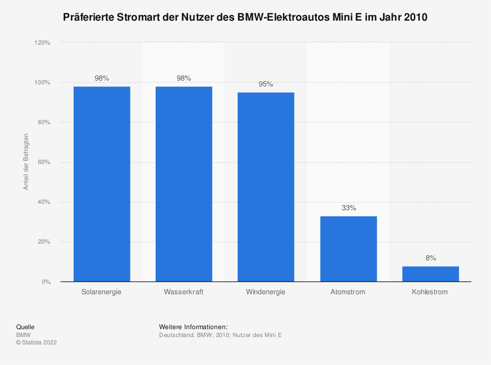 Statistik: Präferierte Stromart der Nutzer des BMW-Elektroautos Mini E im Jahr 2010 | Statista