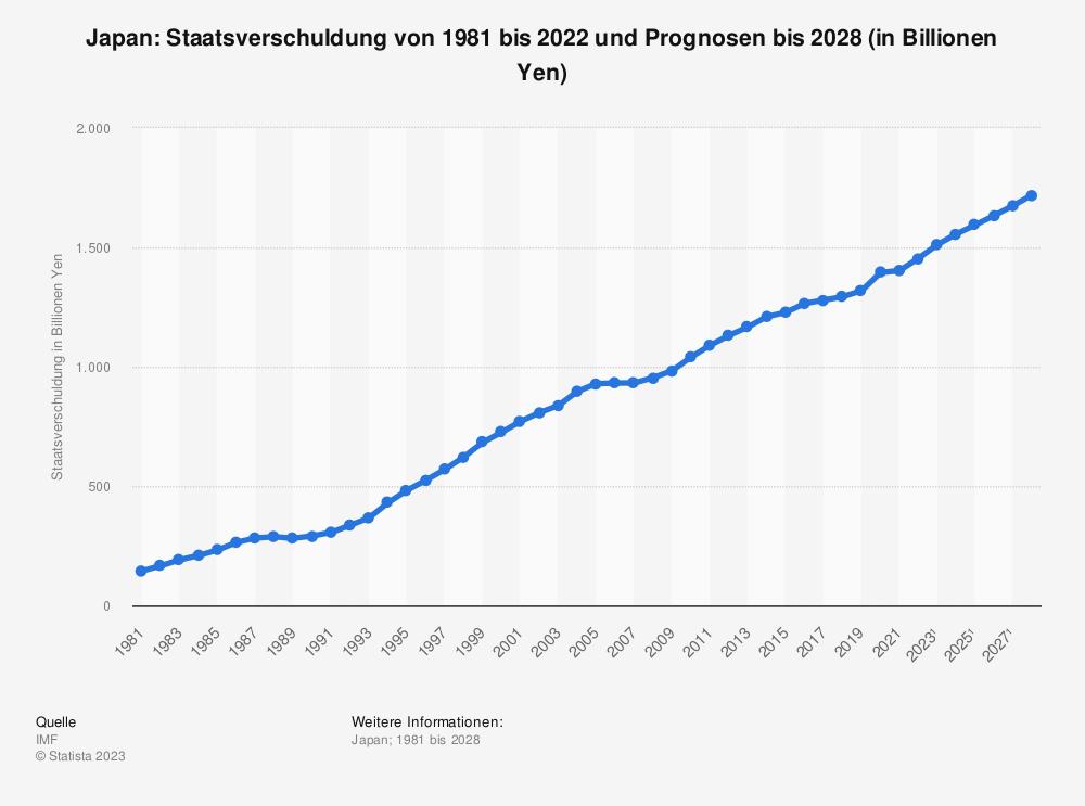 Statistik: Japan: Staatsverschuldung von 1980 bis 2018 und Prognosen bis 2025 (in Billionen Yen) | Statista
