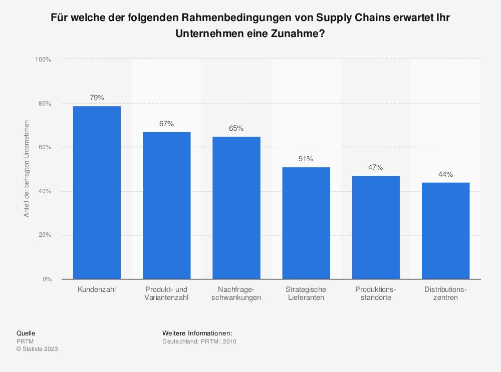 Statistik: Für welche der folgenden Rahmenbedingungen von Supply Chains erwartet Ihr Unternehmen eine Zunahme?   Statista