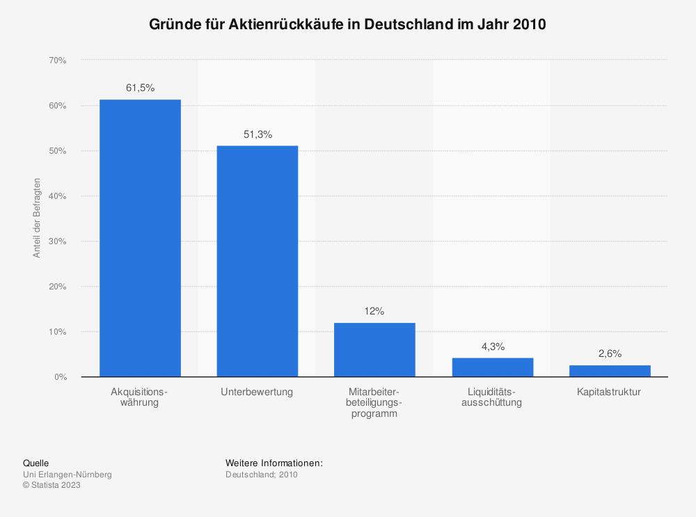 Statistik: Gründe für Aktienrückkäufe in Deutschland im Jahr 2010 | Statista
