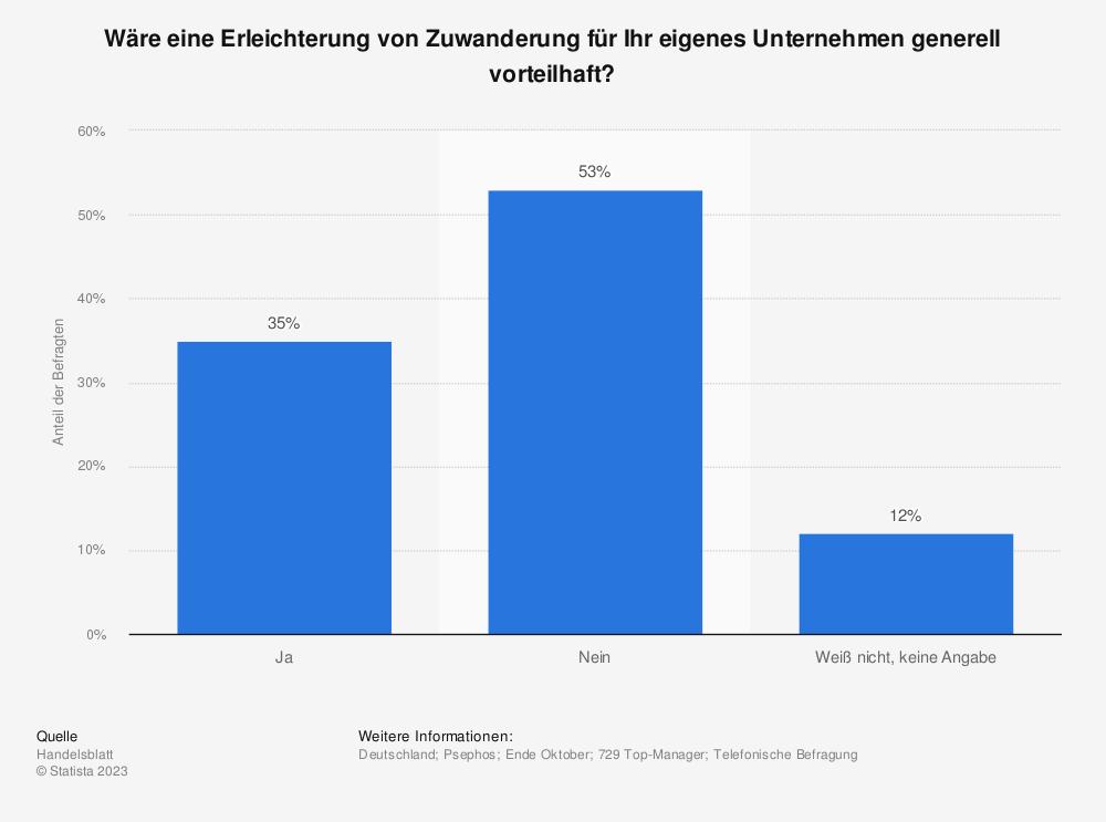 Statistik: Wäre eine Erleichterung von Zuwanderung für Ihr eigenes Unternehmen generell vorteilhaft? | Statista