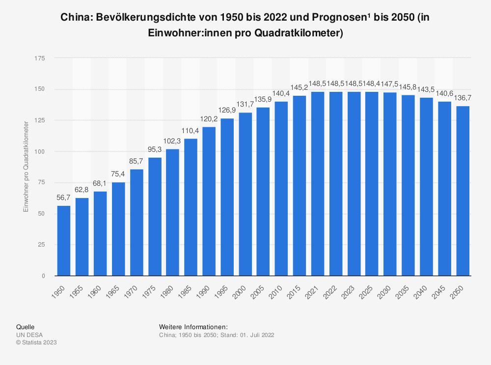 Statistik: China: Bevölkerungsdichte von 2008 bis 2018 (in Einwohner pro Quadratkilometer) | Statista