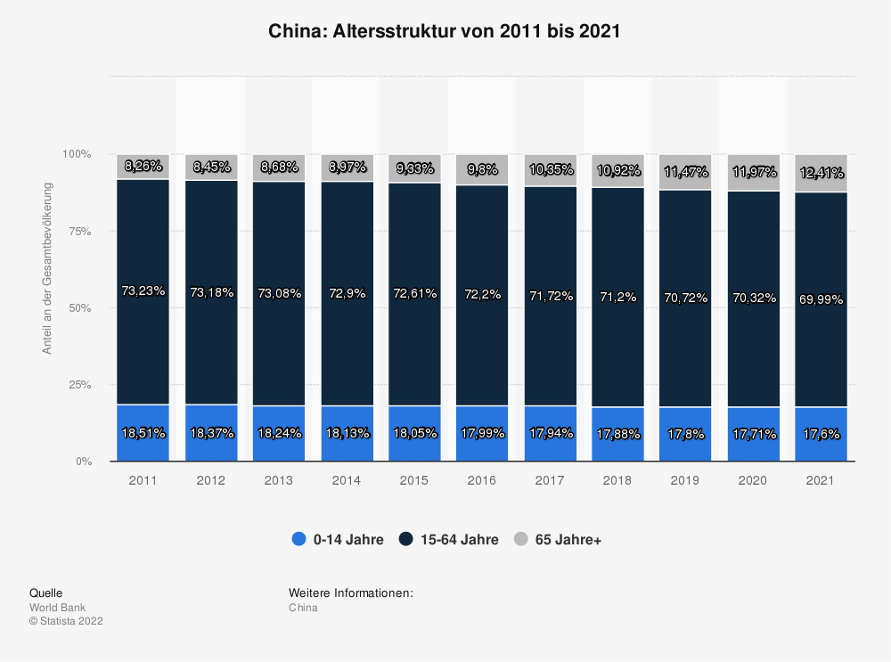 Statistik: China: Altersstruktur von 2006 bis 2016 | Statista