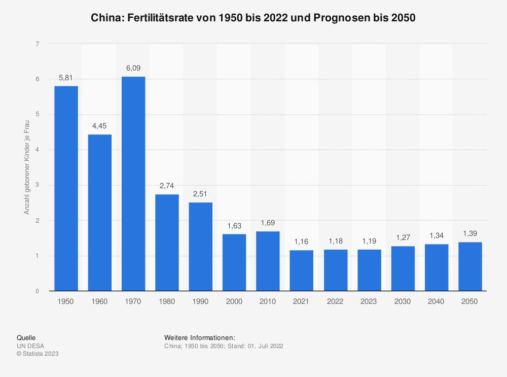 Statistik: China: Fertilitätsrate von 2006 bis 2016 | Statista