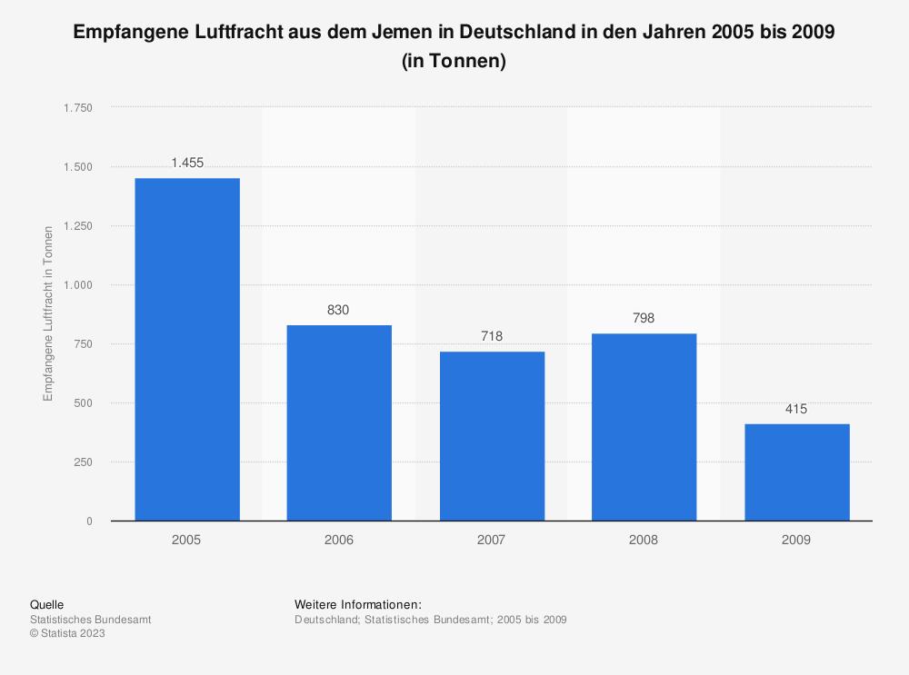 Statistik: Empfangene Luftfracht aus dem Jemen in Deutschland in den Jahren 2005 bis 2009 (in Tonnen)   Statista