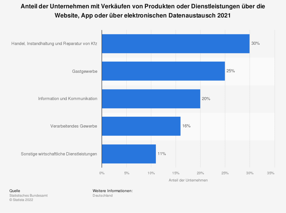 Statistik: Anteil der Unternehmen mit Verkäufen von Produkten oder Dienstleistungen über die Website, App oder über elektronischen Datenaustausch 2019 | Statista