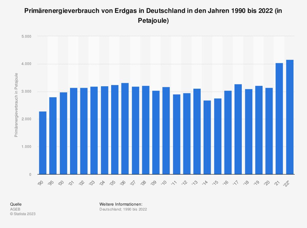 Statistik: Primärenergieverbrauch von Erdgas in Deutschland in den Jahren 1990 bis 2020 (in Petajoule) | Statista