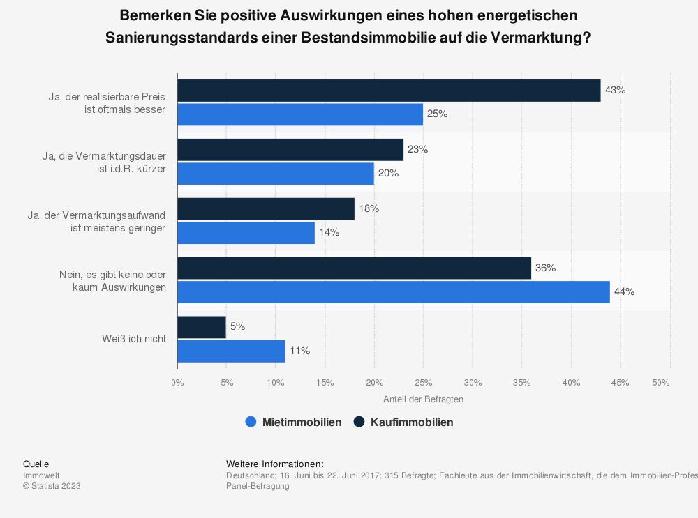Statistik: Bemerken Sie positive Auswirkungen eines hohen energetischen Sanierungsstandards einer Bestandsimmobilie auf die Vermarktung? | Statista