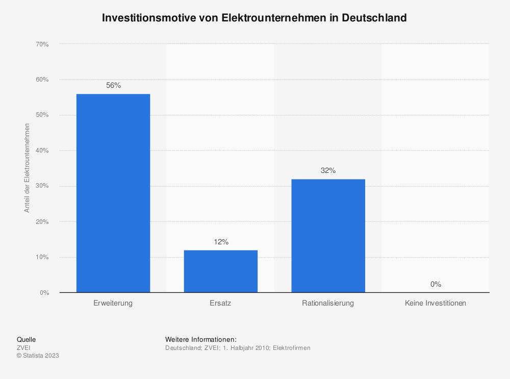 Statistik: Investitionsmotive von Elektrounternehmen in Deutschland | Statista