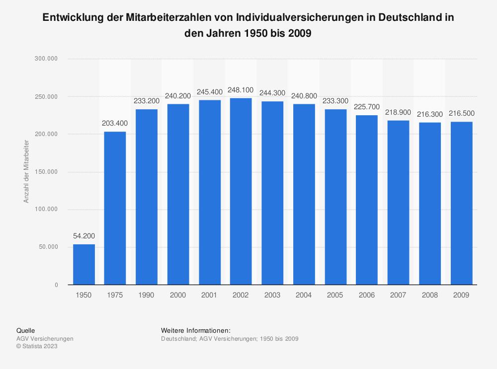 Statistik: Entwicklung der Mitarbeiterzahlen von Individualversicherungen in Deutschland in den Jahren 1950 bis 2009 | Statista