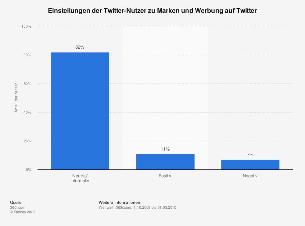 Statistik: Einstellungen der Twitter-Nutzer zu Marken und Werbung auf Twitter | Statista