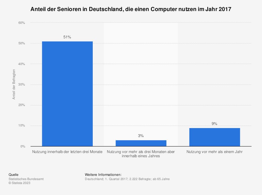Statistik: Anteil der Senioren in Deutschland, die einen Computer nutzen im Jahr 2015 | Statista