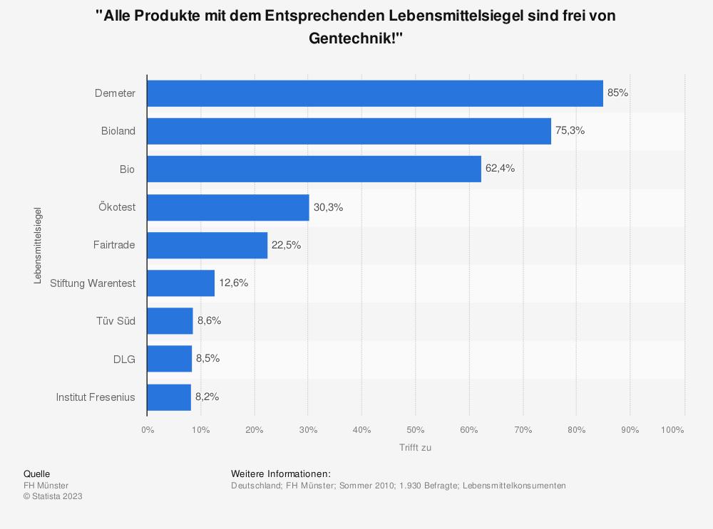 """Statistik: """"Alle Produkte mit dem Entsprechenden Lebensmittelsiegel sind frei von Gentechnik!""""   Statista"""
