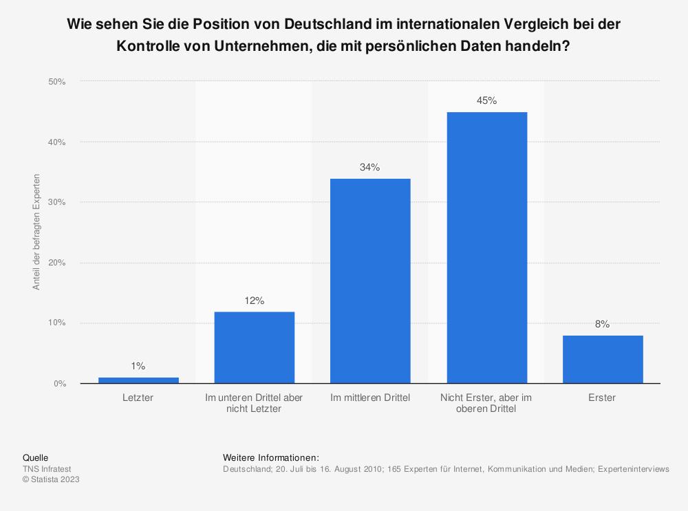 Statistik: Wie sehen Sie die Position von Deutschland im internationalen Vergleich bei der Kontrolle von Unternehmen, die mit persönlichen Daten handeln? | Statista