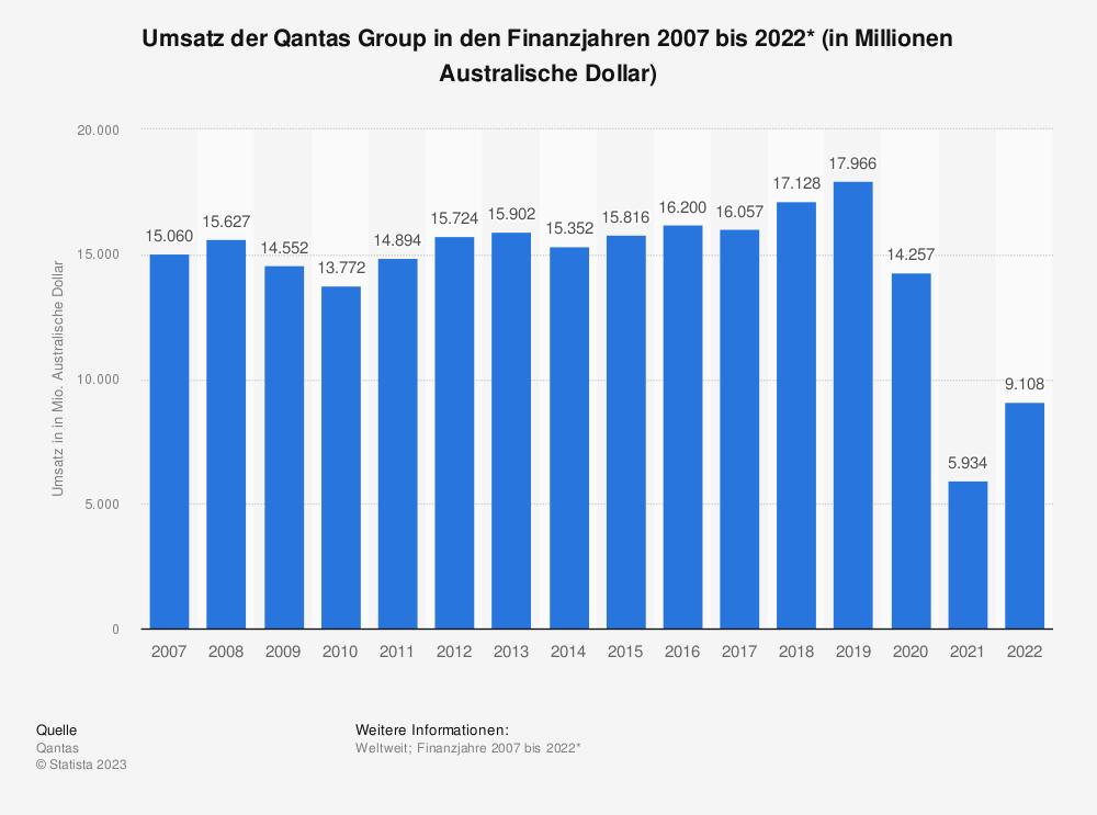 Statistik: Umsatz der Qantas Group in den Finanzjahren 2007 bis 2019* (in Millionen Australische Dollar) | Statista