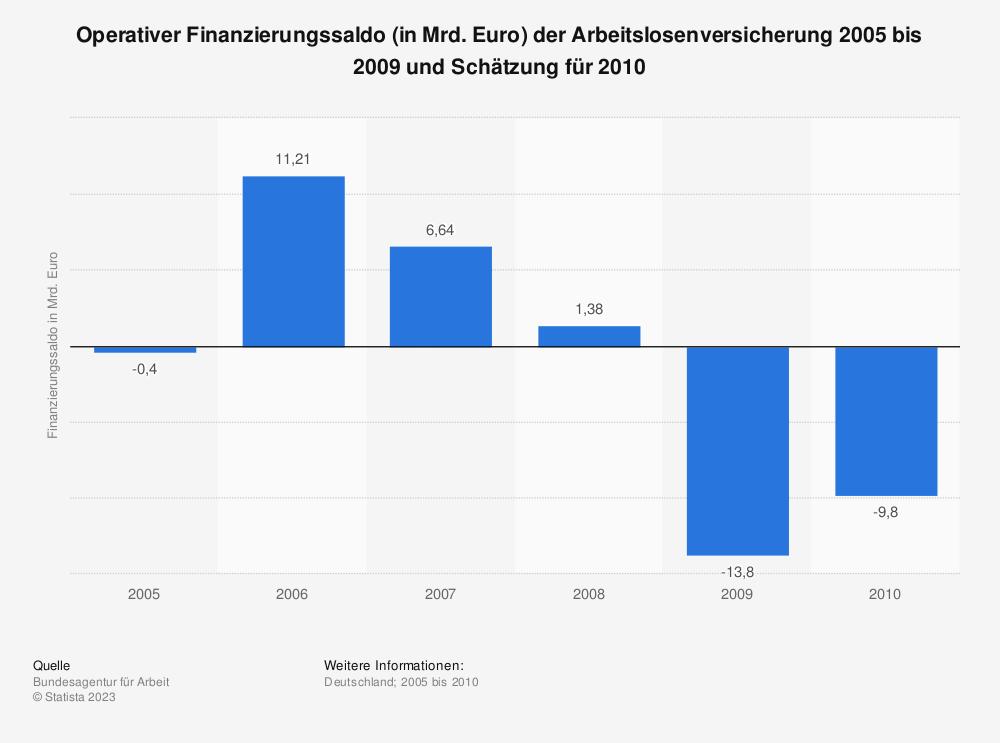 Statistik: Operativer Finanzierungssaldo (in Mrd. Euro) der Arbeitslosenversicherung 2005 bis 2009 und Schätzung für 2010 | Statista