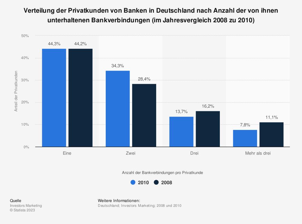 Statistik: Verteilung der Privatkunden von Banken in Deutschland nach Anzahl der von ihnen unterhaltenen Bankverbindungen (im Jahresvergleich 2008 zu 2010) | Statista