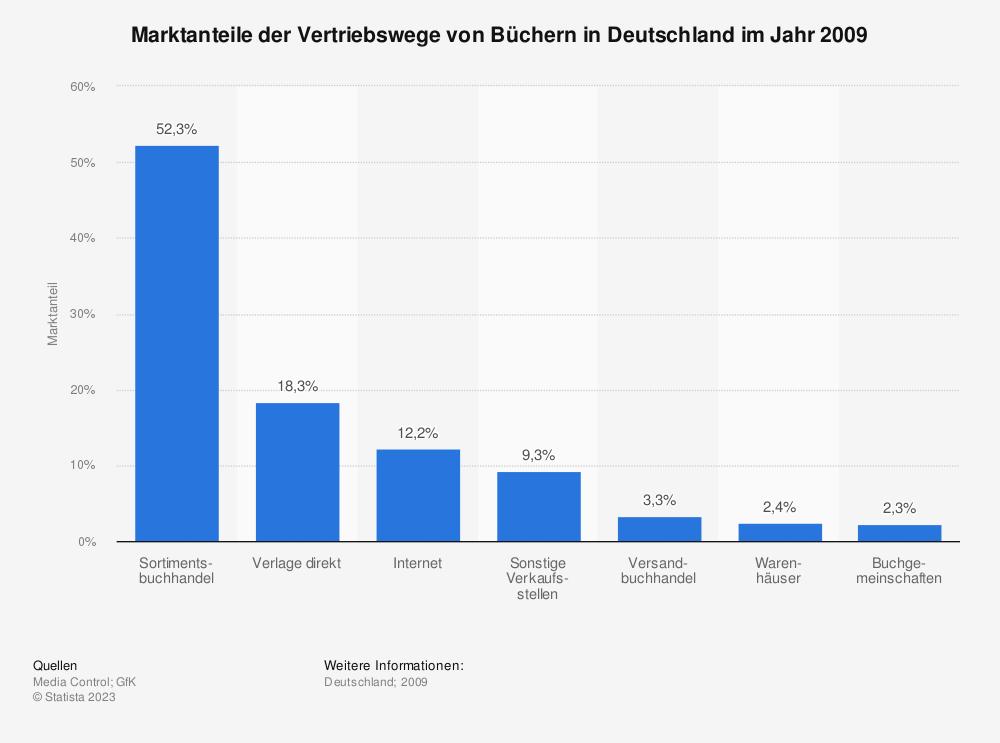 Statistik: Marktanteile der Vertriebswege von Büchern in Deutschland im Jahr 2009 | Statista