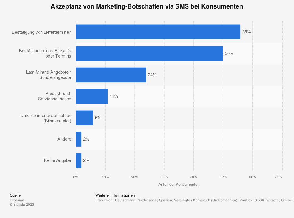 Statistik: Akzeptanz von Marketing-Botschaften via SMS bei Konsumenten | Statista