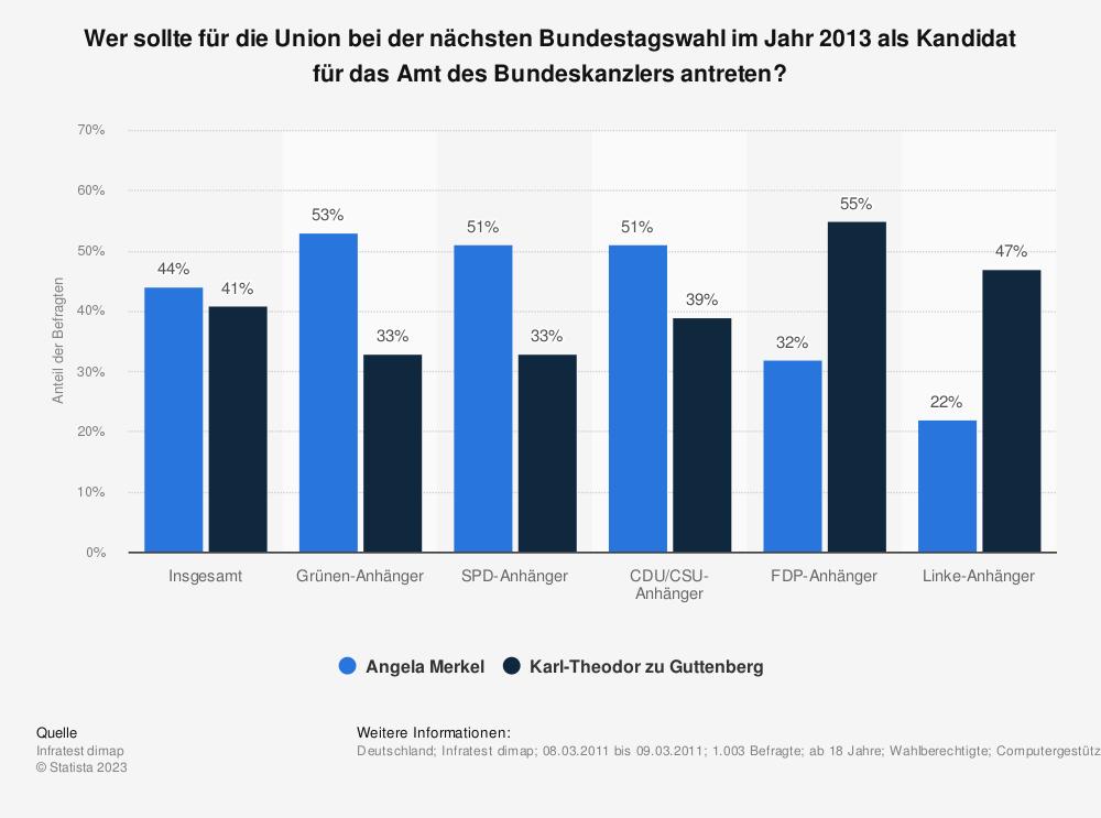 Statistik: Wer sollte für die Union bei der nächsten Bundestagswahl im Jahr 2013 als Kandidat für das Amt des Bundeskanzlers antreten? | Statista