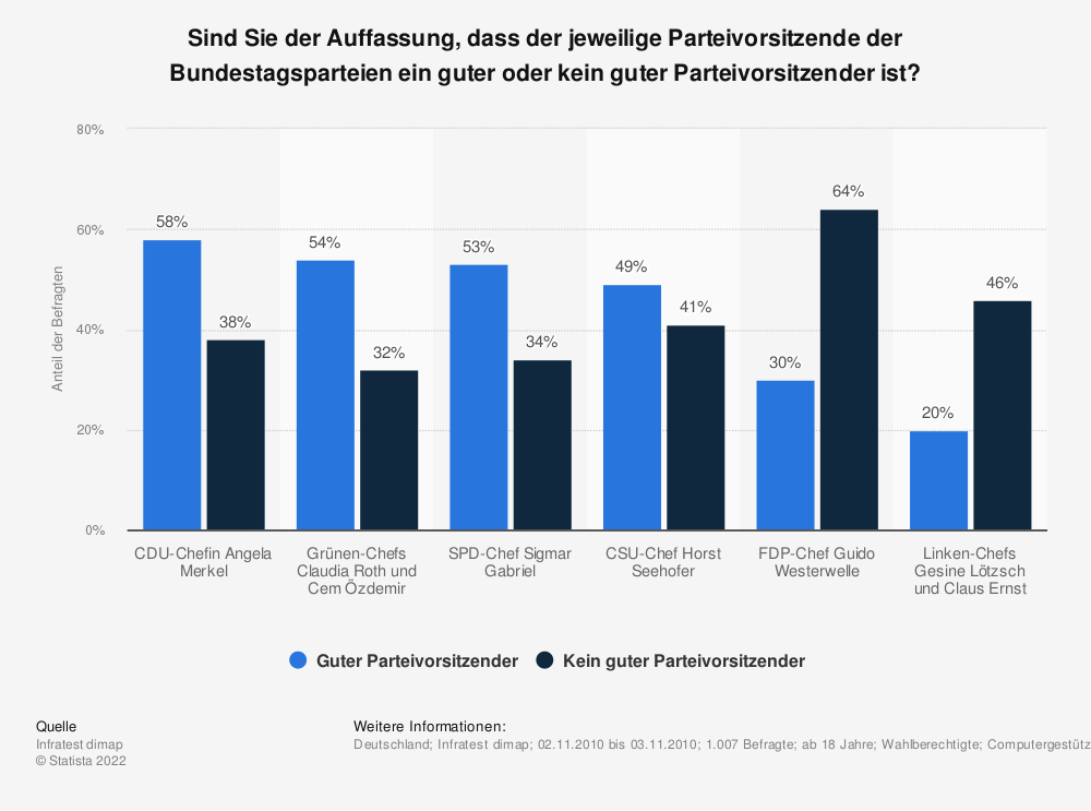 Statistik: Sind Sie der Auffassung, dass der jeweilige Parteivorsitzende der Bundestagsparteien ein guter oder kein guter Parteivorsitzender ist? | Statista