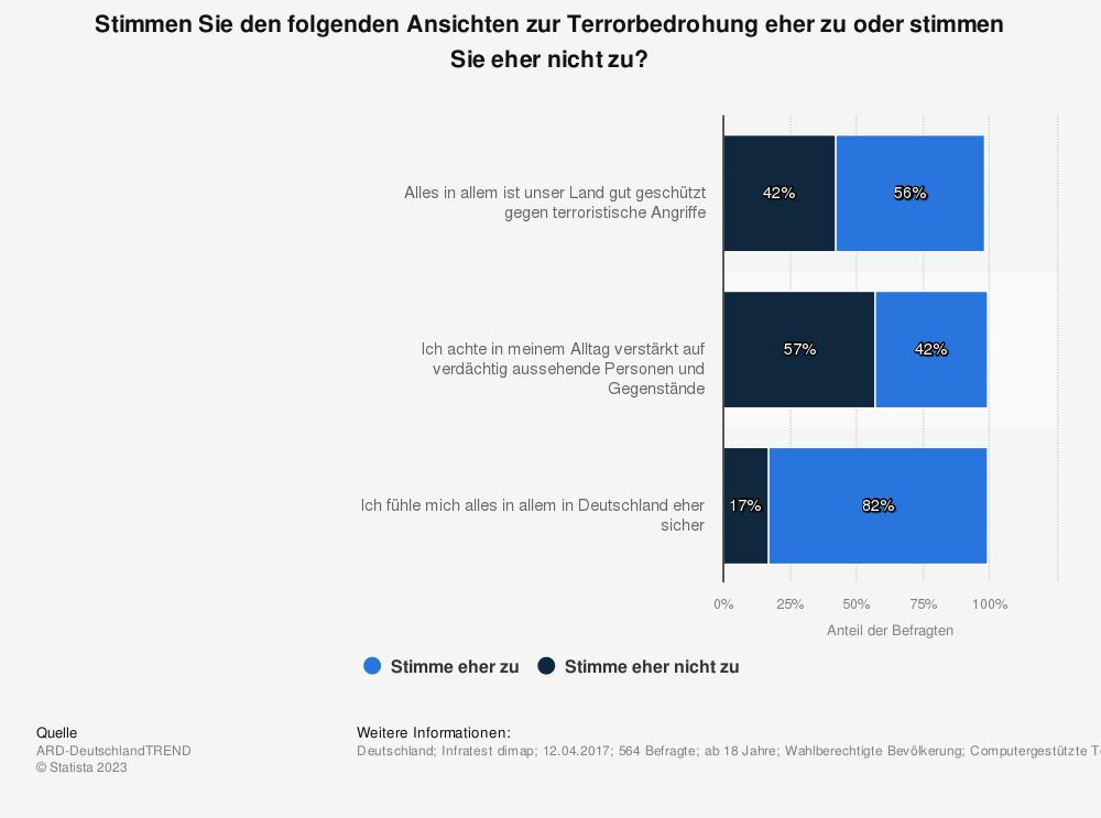 Statistik: Stimmen Sie den folgenden Ansichten zur Terrorbedrohung eher zu oder stimmen Sie eher nicht zu? | Statista