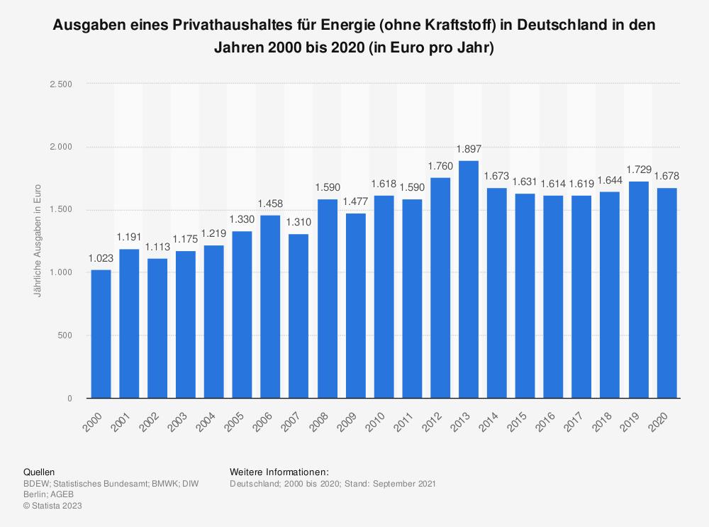 Statistik: Ausgaben eines Privathaushaltes für Energie (ohne Kraftstoff) in Deutschland in den Jahren 1996 bis 2017 (in Euro pro Jahr) | Statista