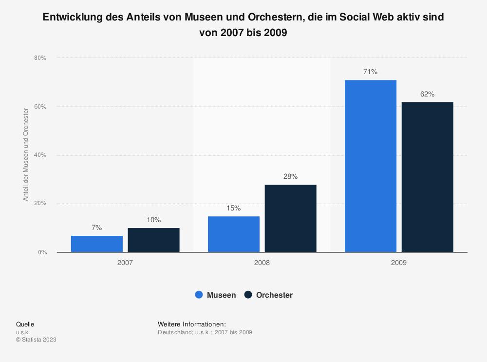 Statistik: Entwicklung des Anteils von Museen und Orchestern, die im Social Web aktiv sind von 2007 bis 2009 | Statista
