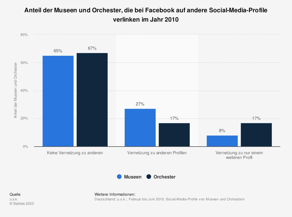 Statistik: Anteil der Museen und Orchester, die bei Facebook auf andere Social-Media-Profile verlinken im Jahr 2010 | Statista