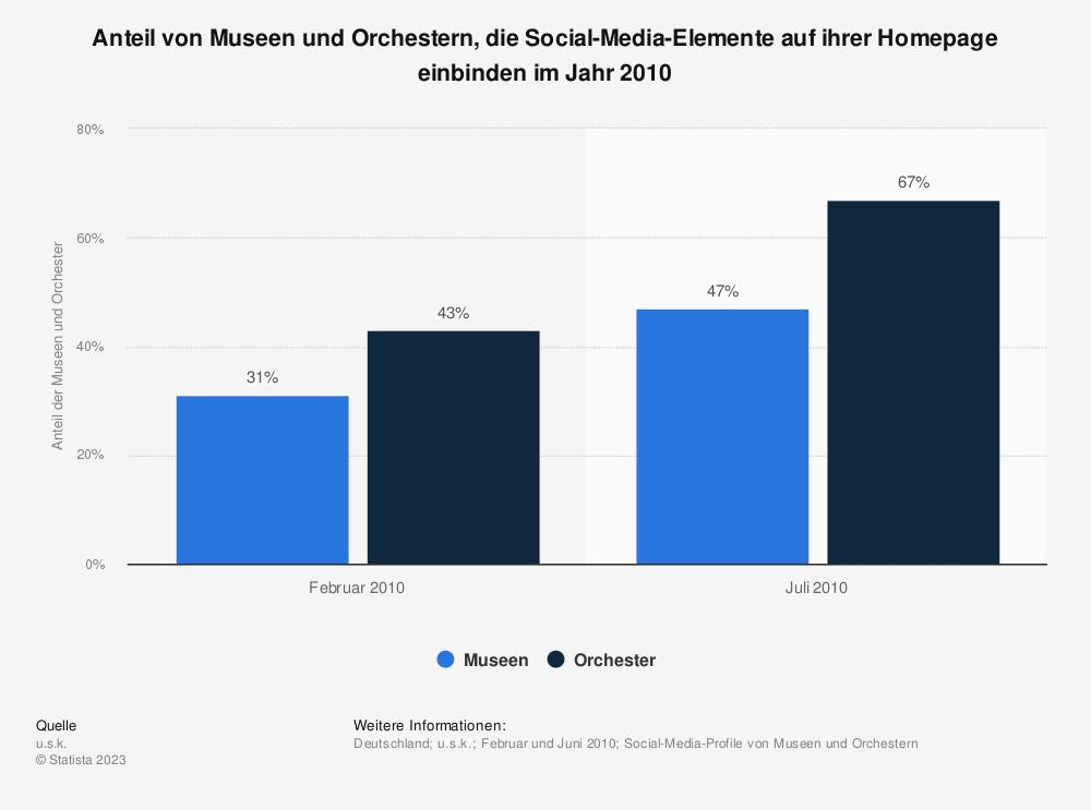 Statistik: Anteil von Museen und Orchestern, die Social-Media-Elemente auf ihrer Homepage einbinden im Jahr 2010 | Statista
