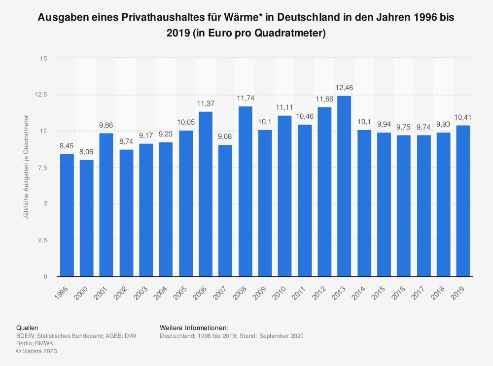 Statistik: Ausgaben eines Privathaushaltes für Wärme* in Deutschland in den Jahren 1996 bis 2019 (in Euro pro Quadratmeter) | Statista