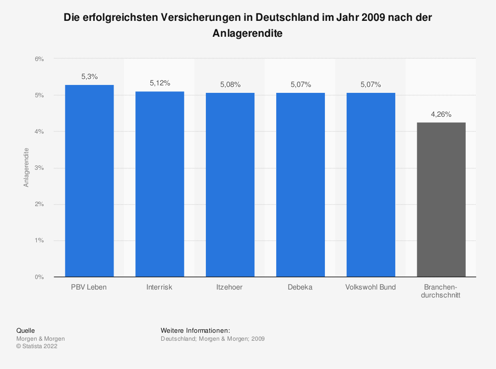 Statistik: Die erfolgreichsten Versicherungen in Deutschland im Jahr 2009 nach der Anlagerendite | Statista