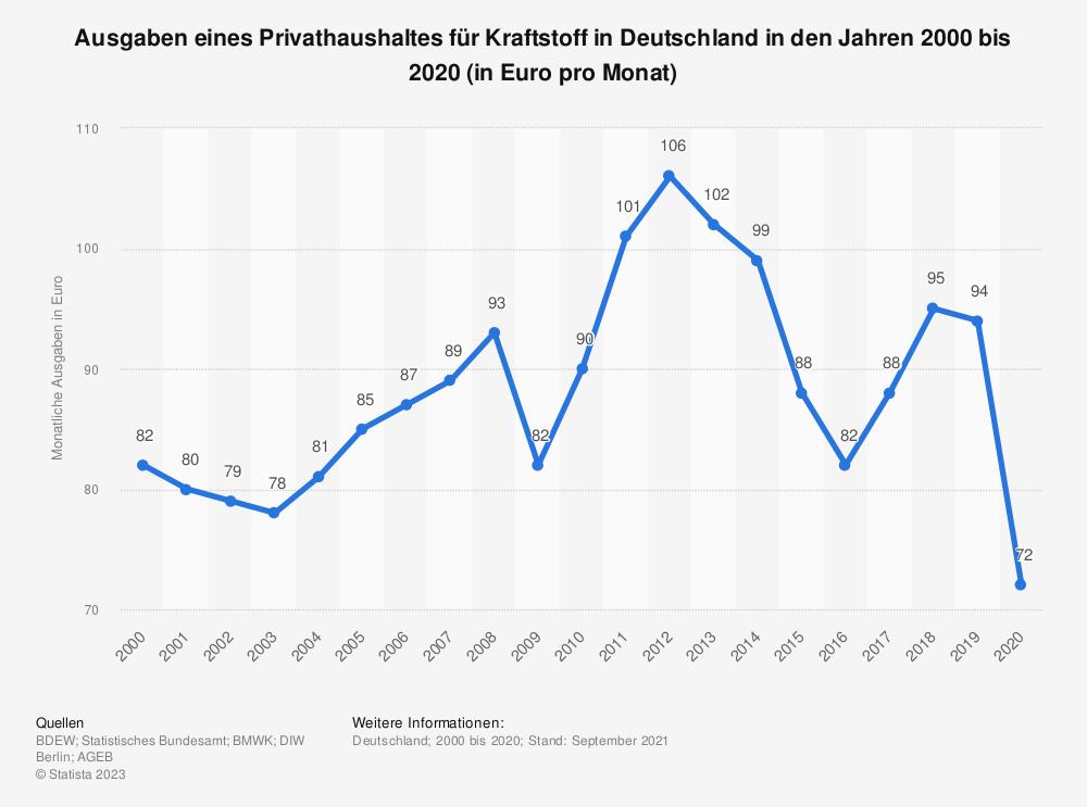 Statistik: Ausgaben eines Privathaushaltes für Kraftstoff in Deutschland in den Jahren 1996 bis 2018 (in Euro pro Monat) | Statista