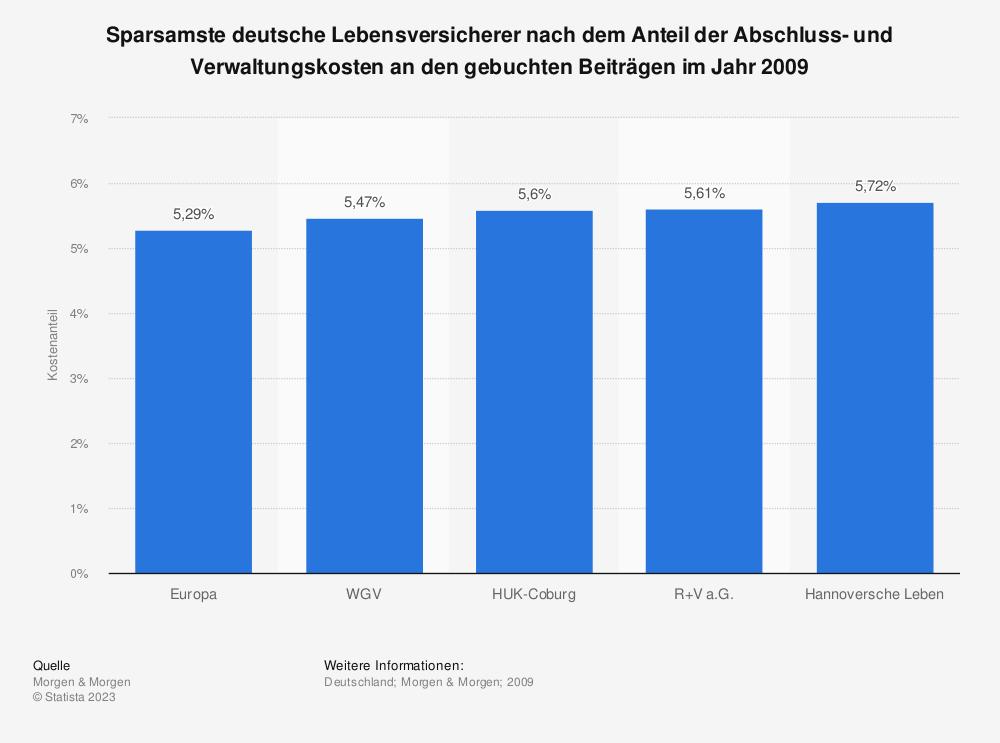 Statistik: Sparsamste deutsche Lebensversicherer nach dem Anteil der Abschluss- und Verwaltungskosten an den gebuchten Beiträgen im Jahr 2009 | Statista