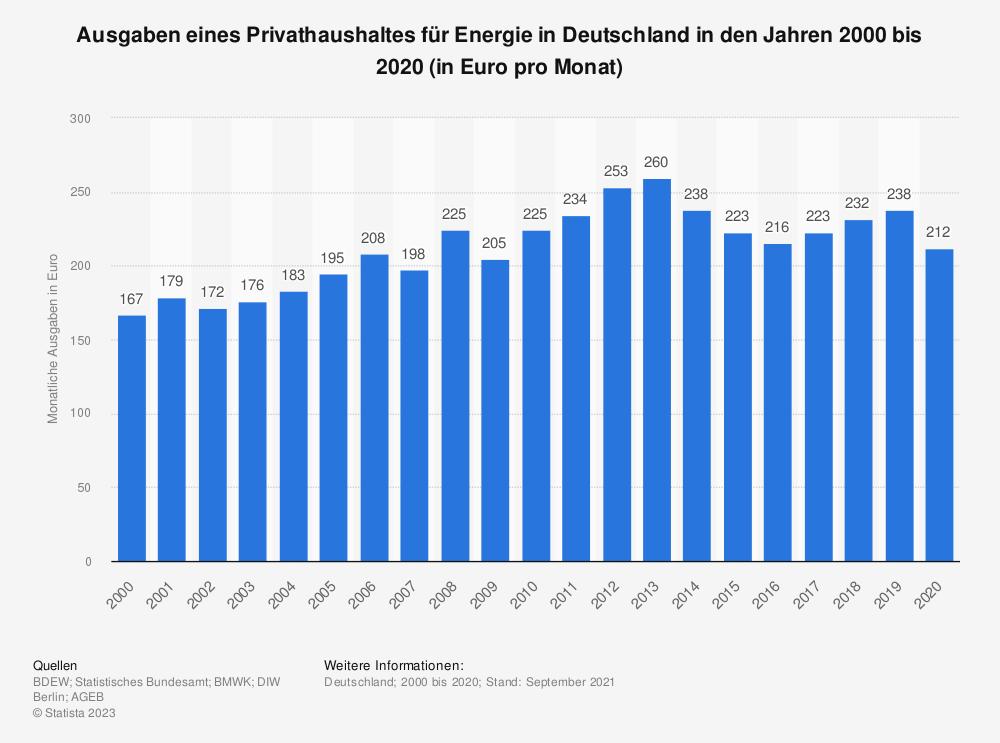 Statistik: Ausgaben eines Privathaushaltes für Energie in Deutschland in den Jahren 1996 bis 2017 (in Euro pro Monat) | Statista
