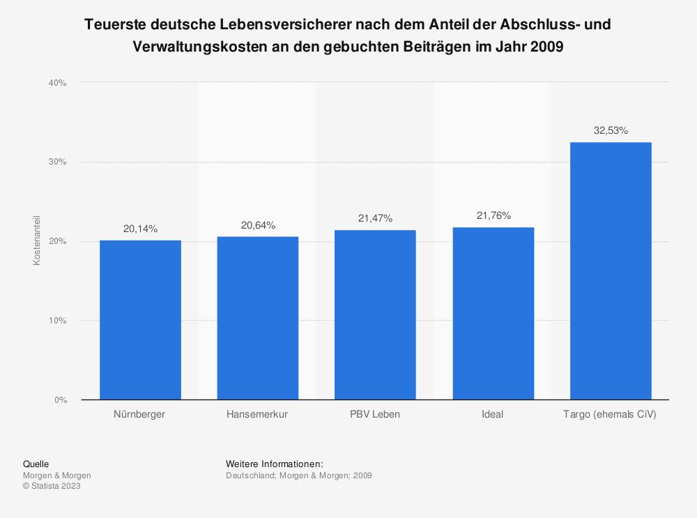 Statistik: Teuerste deutsche Lebensversicherer nach dem Anteil der Abschluss- und Verwaltungskosten an den gebuchten Beiträgen im Jahr 2009 | Statista