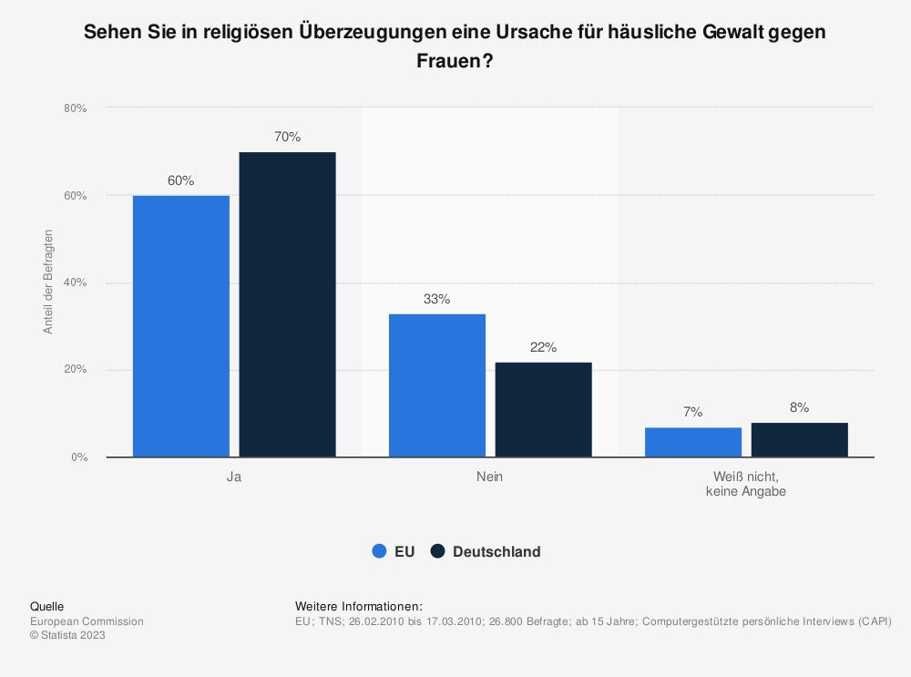 Statistik: Sehen Sie in religiösen Überzeugungen eine Ursache für häusliche Gewalt gegen Frauen? | Statista