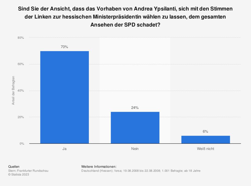 Statistik: Sind Sie der Ansicht, dass das Vorhaben von Andrea Ypsilanti, sich mit den Stimmen der Linken zur hessischen Ministerpräsidentin wählen zu lassen, dem gesamten Ansehen der SPD schadet? | Statista