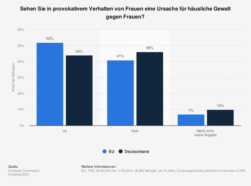 Statistik: Sehen Sie in provokativem Verhalten von Frauen eine Ursache für häusliche Gewalt gegen Frauen? | Statista