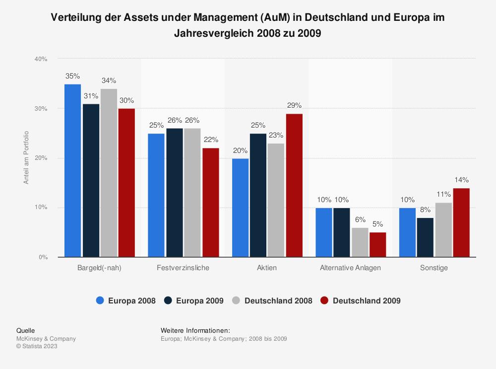 Statistik: Verteilung der Assets under Management (AuM) in Deutschland und Europa im Jahresvergleich 2008 zu 2009 | Statista
