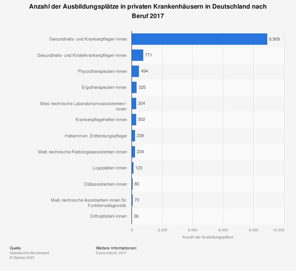 Statistik: Anzahl der Ausbildungsplätze in privaten Krankenhäusern in Deutschland nach Beruf 2017 | Statista