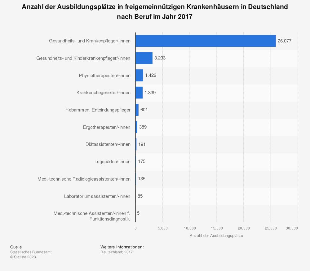 Statistik: Anzahl der Ausbildungsplätze in freigemeinnützigen Krankenhäusern in Deutschland nach Beruf im Jahr 2017 | Statista