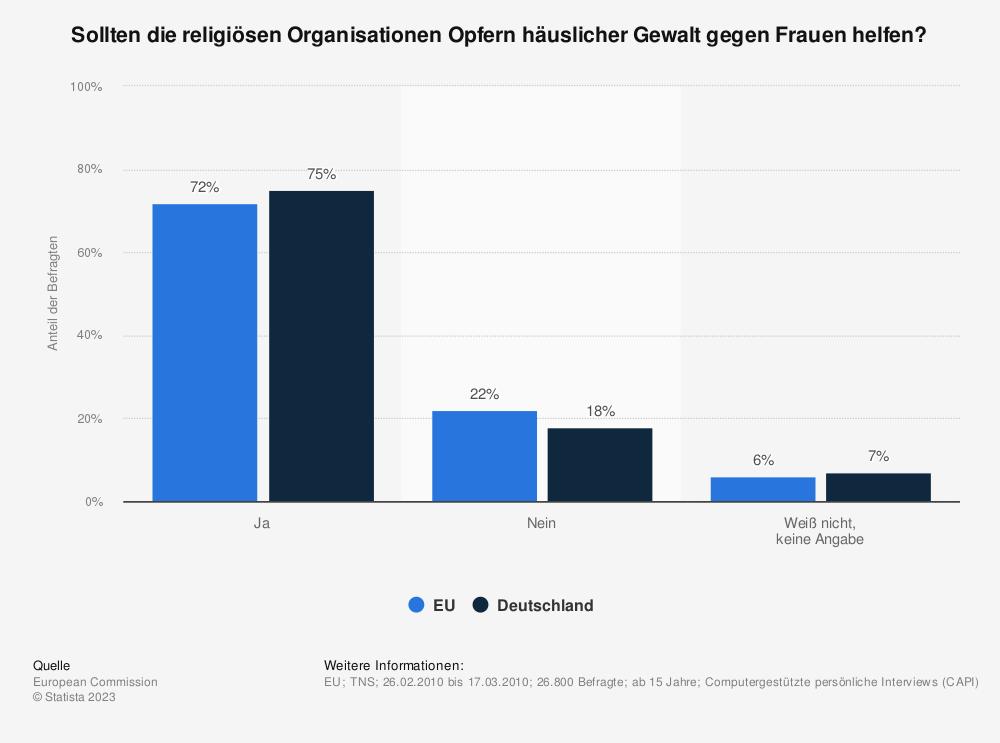 Statistik: Sollten die religiösen Organisationen Opfern häuslicher Gewalt gegen Frauen helfen? | Statista