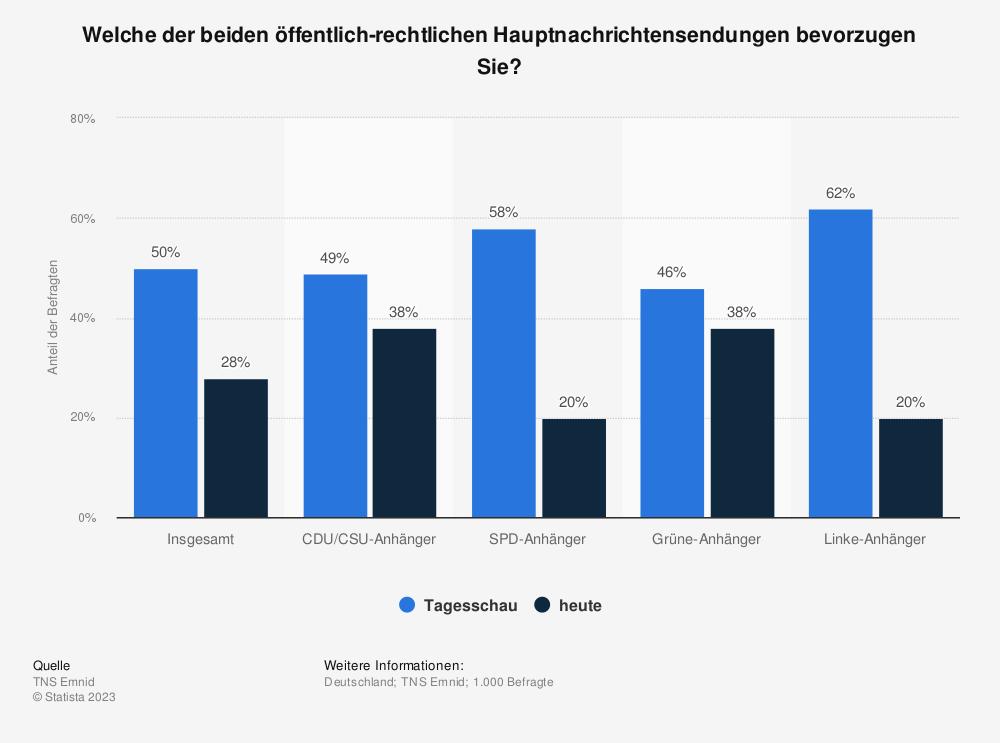 Statistik: Welche der beiden öffentlich-rechtlichen Hauptnachrichtensendungen bevorzugen Sie? | Statista